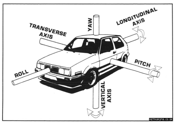 Diagram showing the forces on a car during road or track driving